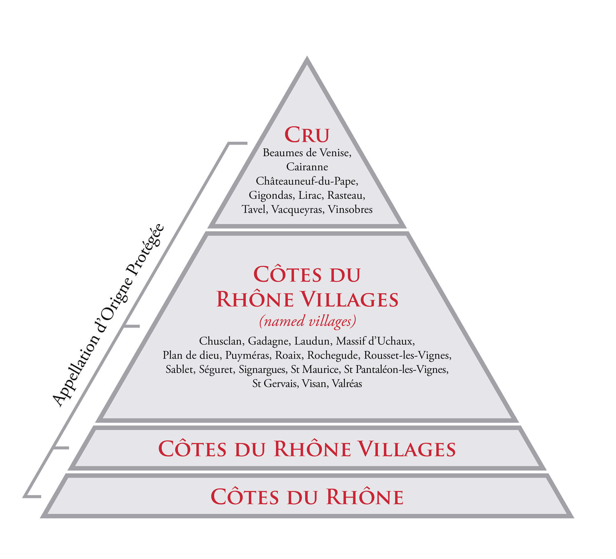 Southern Rhone Classification Cairanne Cru